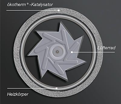 Lüfterrad des Backofen Katalysators Ökotherm von Küppersbusch